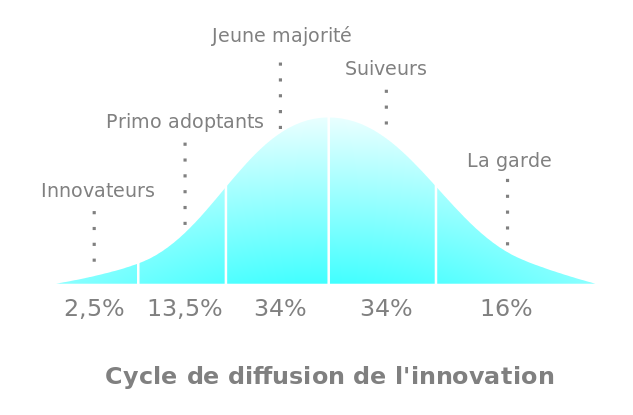 Cycle_de_diffusion_de_l'innovation_d'après_Everett_Rogers_(1962).svg
