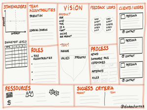 Product Team Canvas